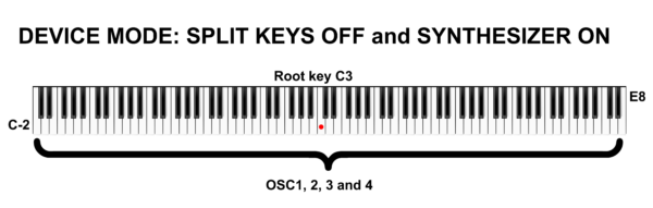 Device mode: Split Keys OFF and Sunthesizer ON Keyboard layout
